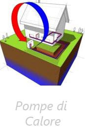 Pompe di Calore