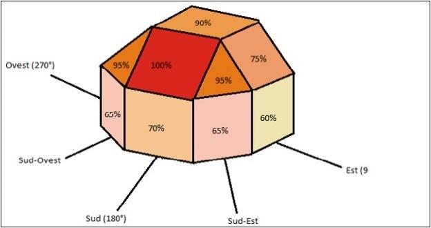 producibilità in funzione al posizionamento dei moduli