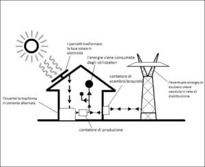 schema di funzionamento della produzione fotovoltaico