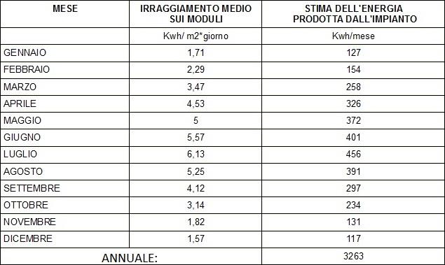 stima di producibilità impianto FV tabella