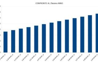 ritorno-economico-fotovoltaico-equa-moduli-confronto-studi-progettazione-consulenza