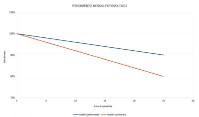 fotovoltaico_modulo_equa_como_risparmio_rendimento_economico