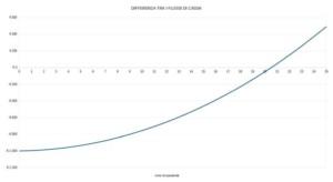 rendimento-fotovoltaico-equa-como-studio-impatto-risparmio-economico-moduli-fotovoltaici